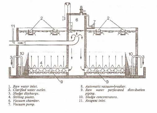 Schematic of Pulsator Clarifier