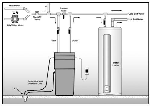 Water Softening Conditioning Process Water Treatment