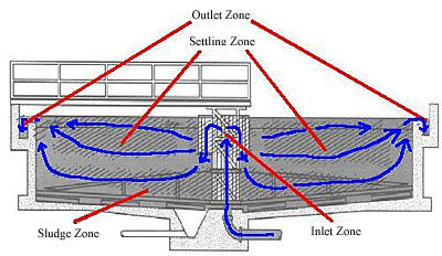 Zones in a Circular Sedimentation Basin