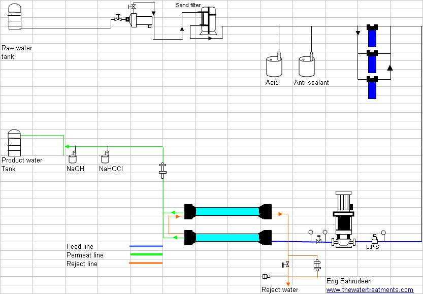 Flow Diagram Of Reverse Osmosis Plant