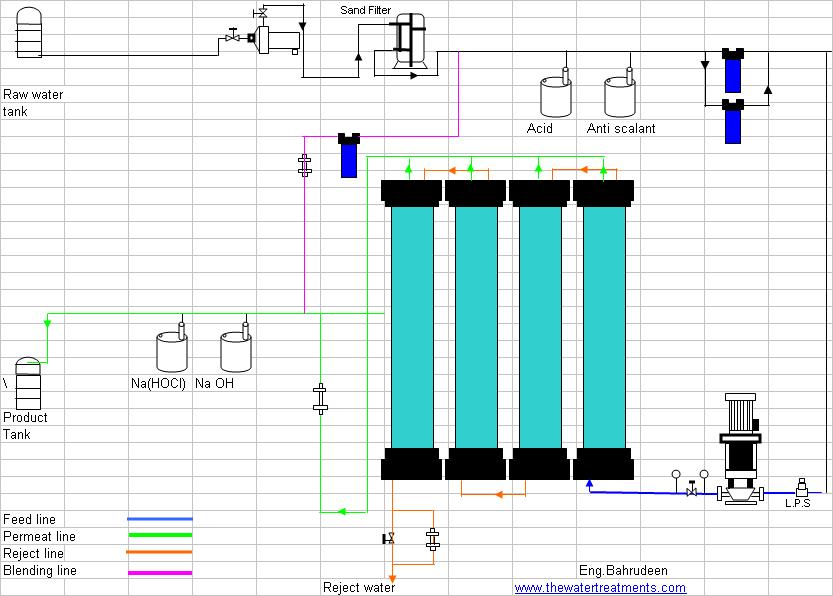 chemical engineering flow diagram of reverse osmosis plant, wiring diagram
