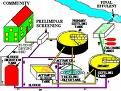 DESIGN OF SEWAGE SYSTEM