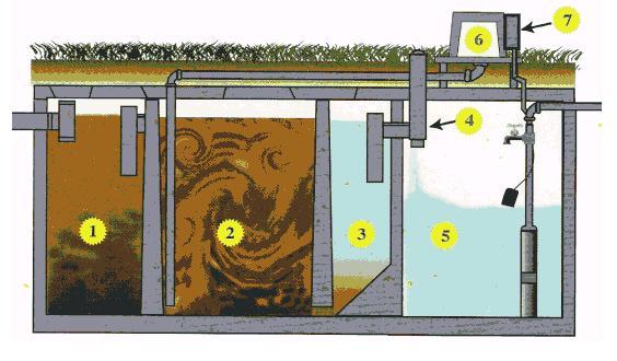 aeriation sewage