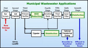 sewage-treatment