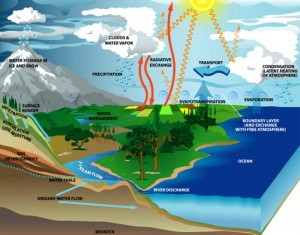 Water Supply Sources