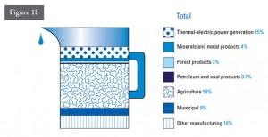 Water usage in Industrials