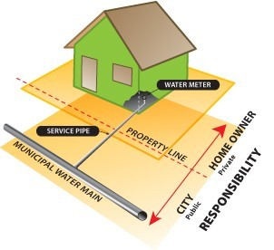 OBJECTIVES OF WATER DISTRIBUTION SYSTEM