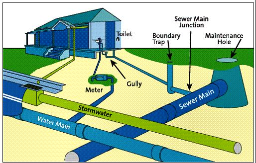 Design of Sewerage