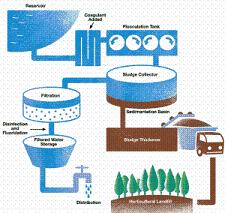 water-treatments-process