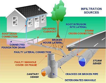 Design Sewage Flow
