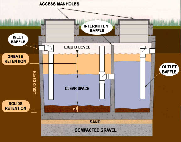 Small diameter gravity sewers water treatment waste for Gravity septic system design