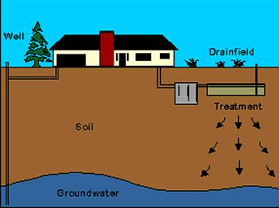 Small Diameter Gravity Sewers Water Treatment Waste