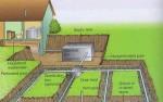 sewage-septic-tank