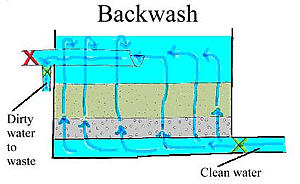 Flow Pattern During backwashing