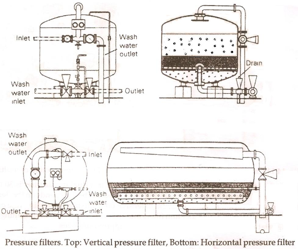 Pressure filters - Top: Vertical pressure filter, Bottom: Horizontal pressure filter