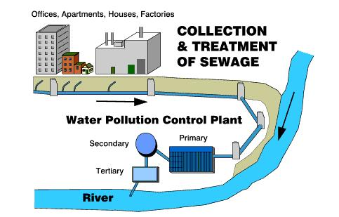 Combined Sewage System Water Treatment Waste Water