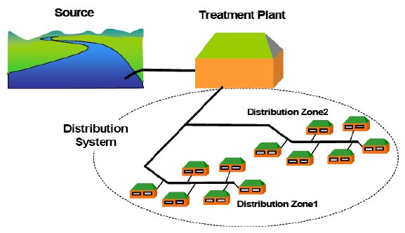 Water Distribution System Design Water Treatment Waste