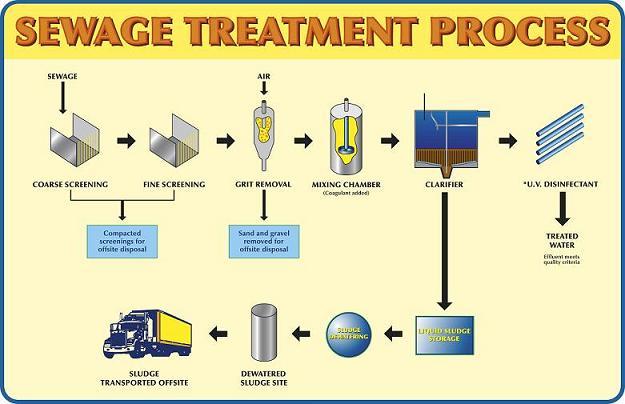 Sewagetreatprocess Water Treatment Waste Water